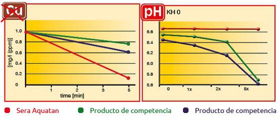 Comparativa Sera Aquatam con productos de la competencia