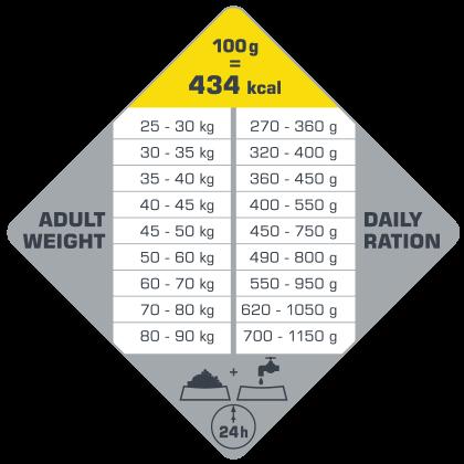 Optilife MAxi Adult Guia de Alimentación